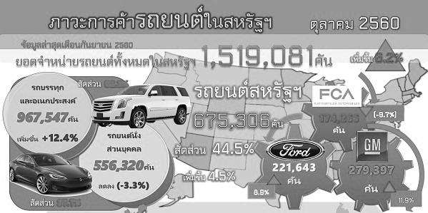 รายงานสรุปภาวะการค้ารถยนต์ของสหรัฐอเมริกา (Infographic, PDF)