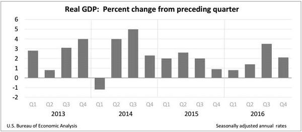 OCA Trade & Economic Analysis, March 2017