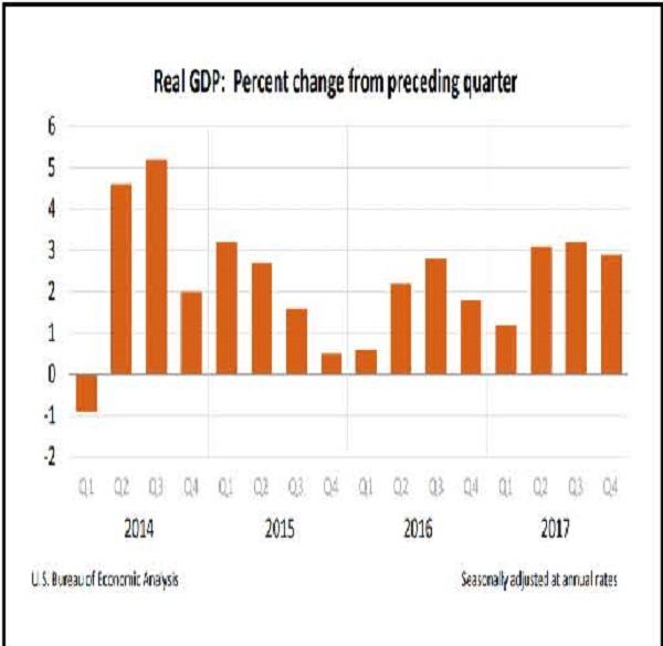 OCA Trade & Economic Analysis, March 2018