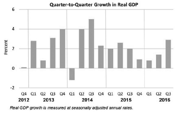 OCA Trade & Economic Analysis, October 2016