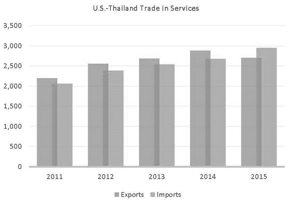 รายงานสรุปภาวะการค้าบริการของไทย-สหรัฐฯ 2560 (PDF)