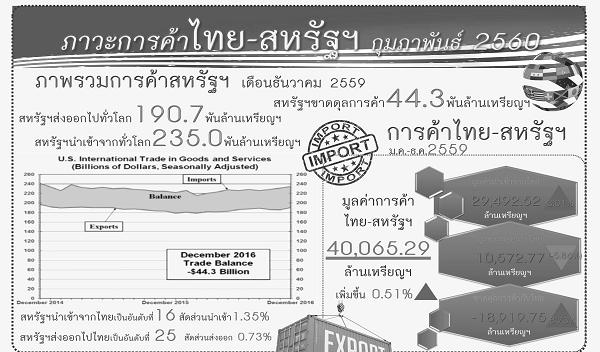 รายงานสรุปภาวะเศรษฐกิจการค้าของสหรัฐอเมริกากับประเทศไทย (Infographic, PDF)