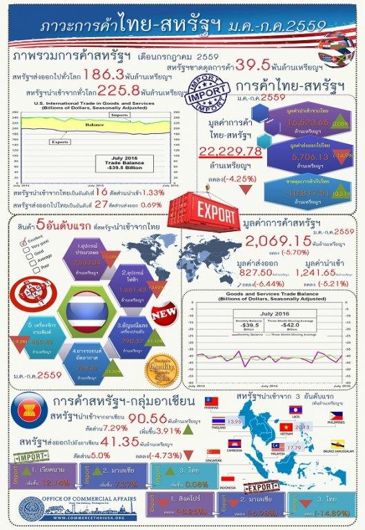 รายงานสรุปภาวะเศรษฐกิจการค้าของสหรัฐอเมริกา (Infographic, PDF)