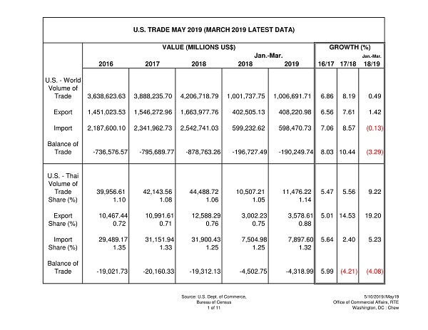 US Trade Data for May 2019, with raw data for January March, 2019 (PDF)