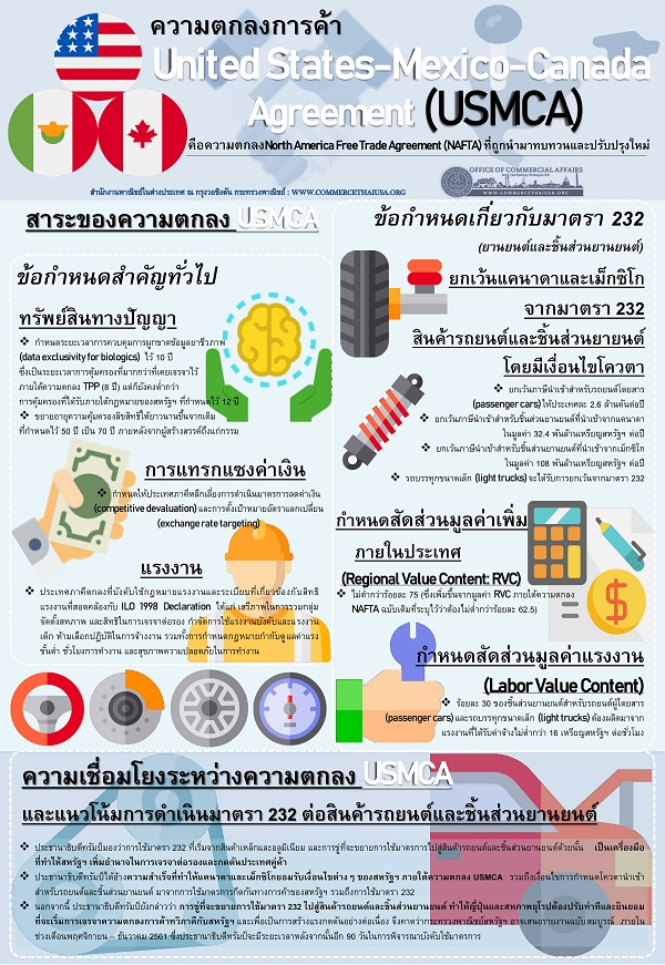 United States, Mexico, Canada Agreement (USMCA) ของสหรัฐฯ (Infographic, PDF)